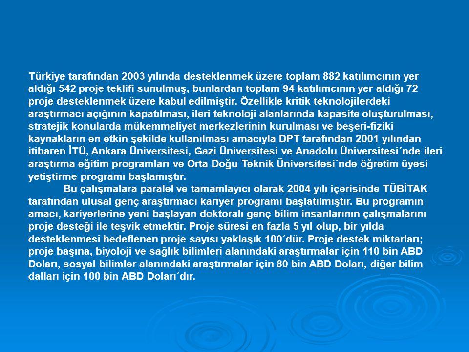 Türkiye tarafından 2003 yılında desteklenmek üzere toplam 882 katılımcının yer aldığı 542 proje teklifi sunulmuş, bunlardan toplam 94 katılımcının yer