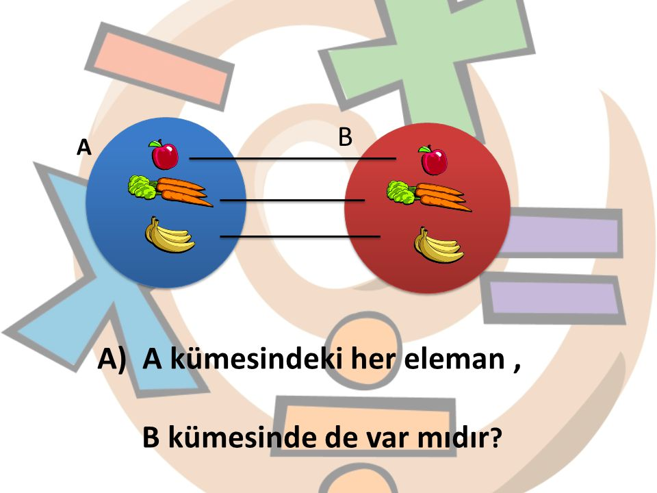 B A) A kümesindeki her eleman, B kümesinde de var mıdır ? A