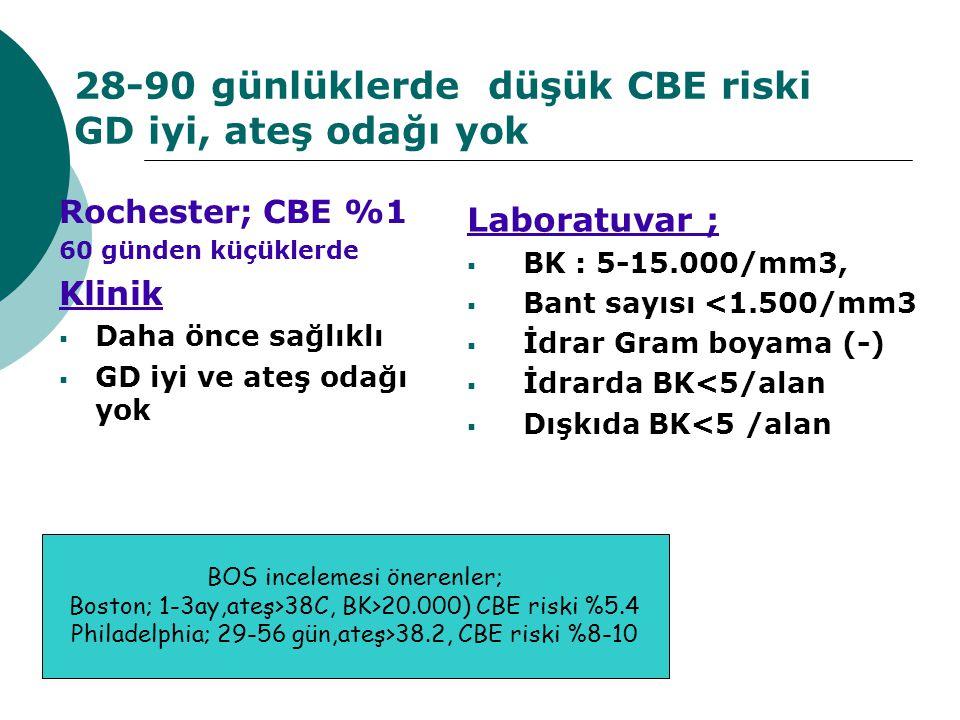 28-90 günlüklerde düşük CBE riski GD iyi, ateş odağı yok Rochester; CBE %1 60 günden küçüklerde Klinik  Daha önce sağlıklı  GD iyi ve ateş odağı yok