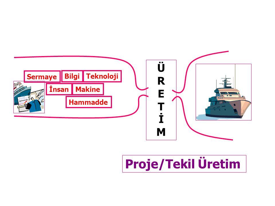 Sermaye İnsan Bilgi Makine ÜRETİMÜRETİM Proje/Tekil Üretim Hammadde Teknoloji