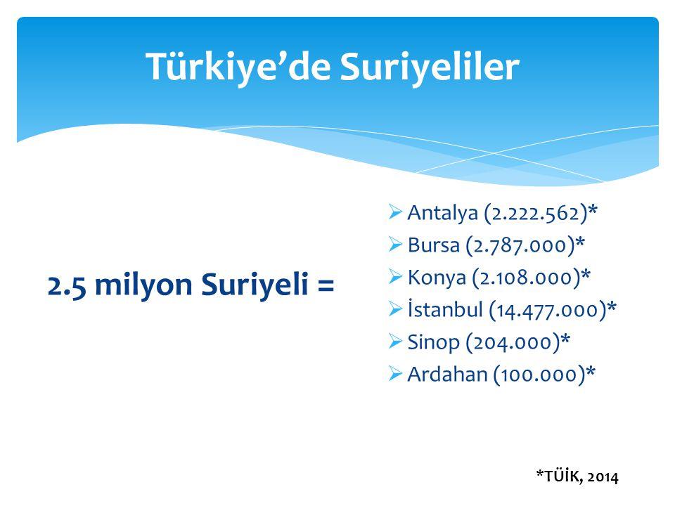 Türkiye'de Suriyeliler 2.5 milyon Suriyeli =  Antalya (2.222.562)*  Bursa (2.787.000)*  Konya (2.108.000)*  İstanbul (14.477.000)*  Sinop (204.00