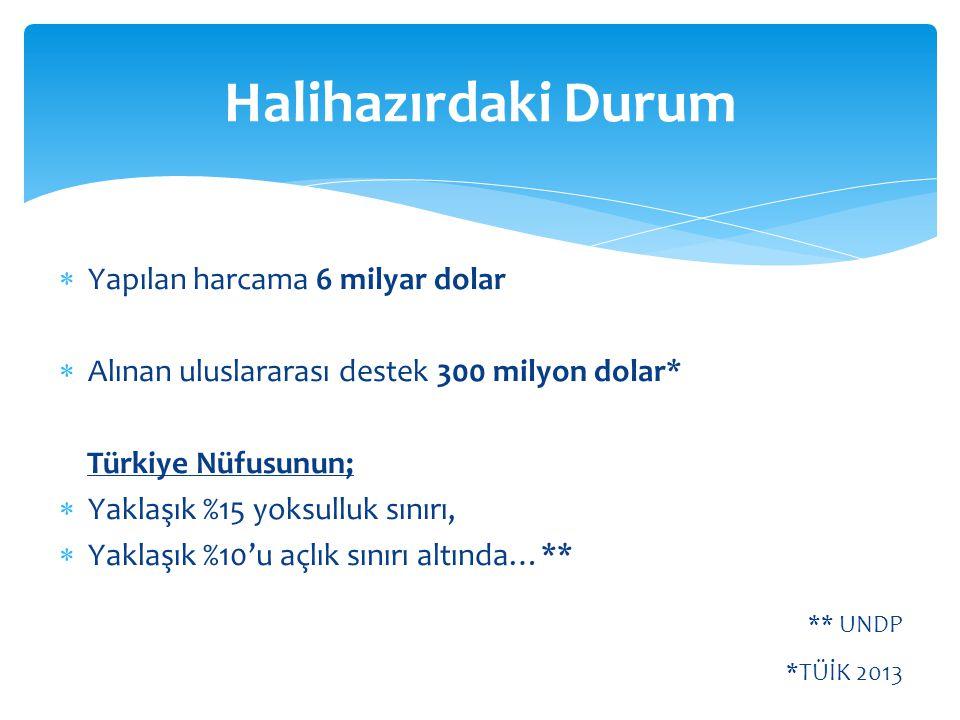  Yapılan harcama 6 milyar dolar  Alınan uluslararası destek 300 milyon dolar* Türkiye Nüfusunun;  Yaklaşık %15 yoksulluk sınırı,  Yaklaşık %10'u a