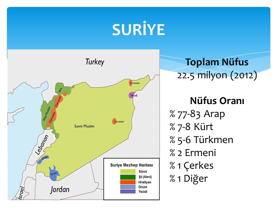 SURİYE Toplam Nüfus 22.5 milyon (2012) Nüfus Oranı % 77-83 Arap % 7-8 Kürt % 5-6 Türkmen % 2 Ermeni % 1 Çerkes % 1 Diğer