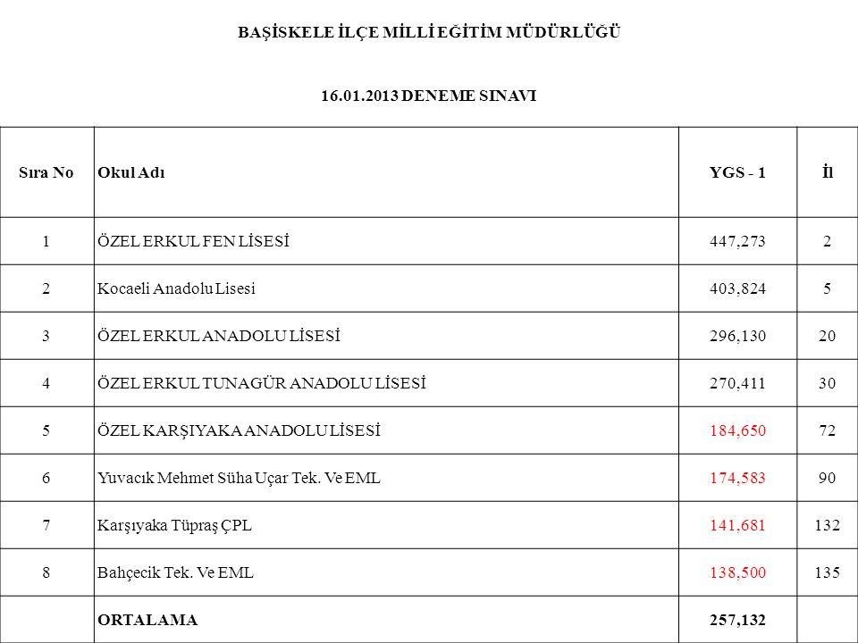 BAŞİSKELE İLÇE MİLLİ EĞİTİM MÜDÜRLÜĞÜ 16.01.2013 DENEME SINAVI Sıra NoOkul AdıYGS - 1İl 1ÖZEL ERKUL FEN LİSESİ447,2732 2Kocaeli Anadolu Lisesi403,8245
