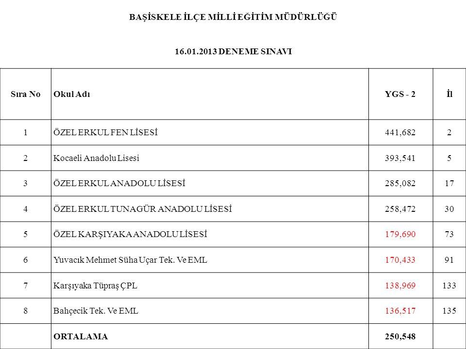 BAŞİSKELE İLÇE MİLLİ EĞİTİM MÜDÜRLÜĞÜ 16.01.2013 DENEME SINAVI Sıra NoOkul AdıYGS - 2İl 1ÖZEL ERKUL FEN LİSESİ441,6822 2Kocaeli Anadolu Lisesi393,5415