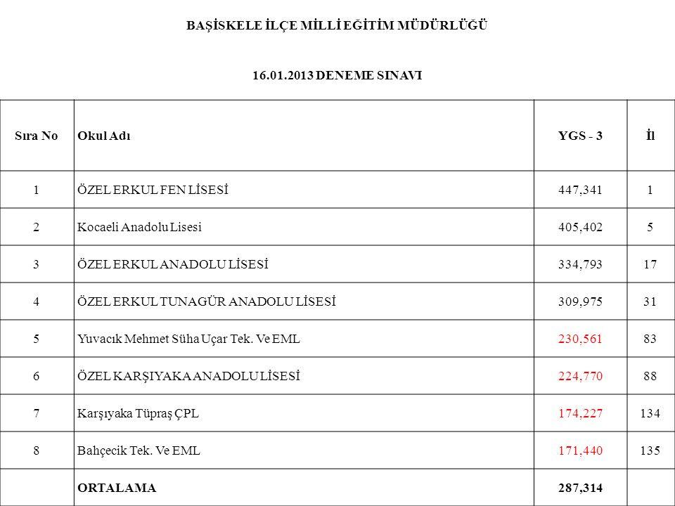 BAŞİSKELE İLÇE MİLLİ EĞİTİM MÜDÜRLÜĞÜ 16.01.2013 DENEME SINAVI Sıra NoOkul AdıYGS - 3İl 1ÖZEL ERKUL FEN LİSESİ447,3411 2Kocaeli Anadolu Lisesi405,4025