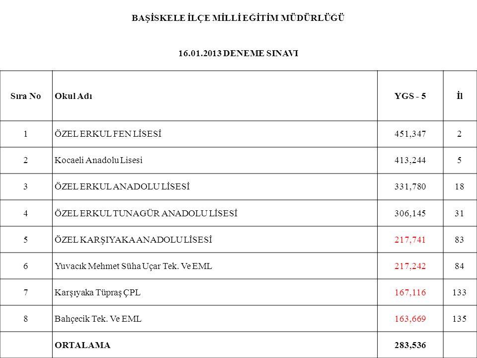 BAŞİSKELE İLÇE MİLLİ EĞİTİM MÜDÜRLÜĞÜ 16.01.2013 DENEME SINAVI Sıra NoOkul AdıYGS - 5İl 1ÖZEL ERKUL FEN LİSESİ451,3472 2Kocaeli Anadolu Lisesi413,2445
