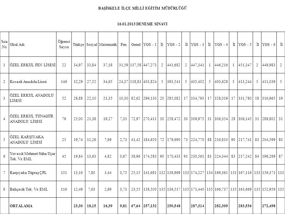 BAŞİSKELE İLÇE MİLLİ EĞİTİM MÜDÜRLÜĞÜ 16.01.2013 DENEME SINAVI Sıra No Okul Adı Öğrenci Sayısı TürkçeSosyalMatematikFenGenelYGS - 1İl YGS - 2 İlYGS -