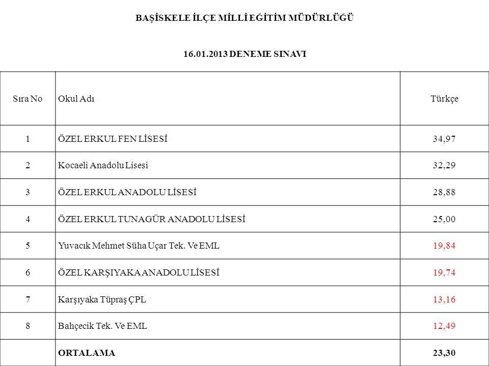 BAŞİSKELE İLÇE MİLLİ EĞİTİM MÜDÜRLÜĞÜ 16.01.2013 DENEME SINAVI Sıra NoOkul AdıTürkçe 1ÖZEL ERKUL FEN LİSESİ34,97 2Kocaeli Anadolu Lisesi32,29 3ÖZEL ER