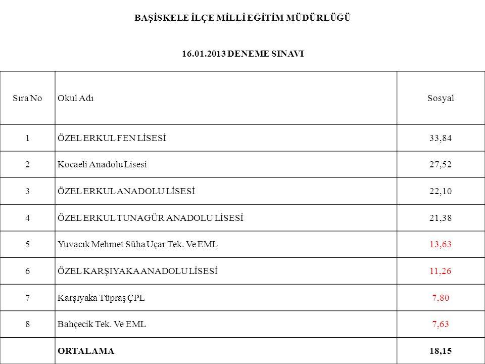 BAŞİSKELE İLÇE MİLLİ EĞİTİM MÜDÜRLÜĞÜ 16.01.2013 DENEME SINAVI Sıra NoOkul AdıSosyal 1ÖZEL ERKUL FEN LİSESİ33,84 2Kocaeli Anadolu Lisesi27,52 3ÖZEL ER