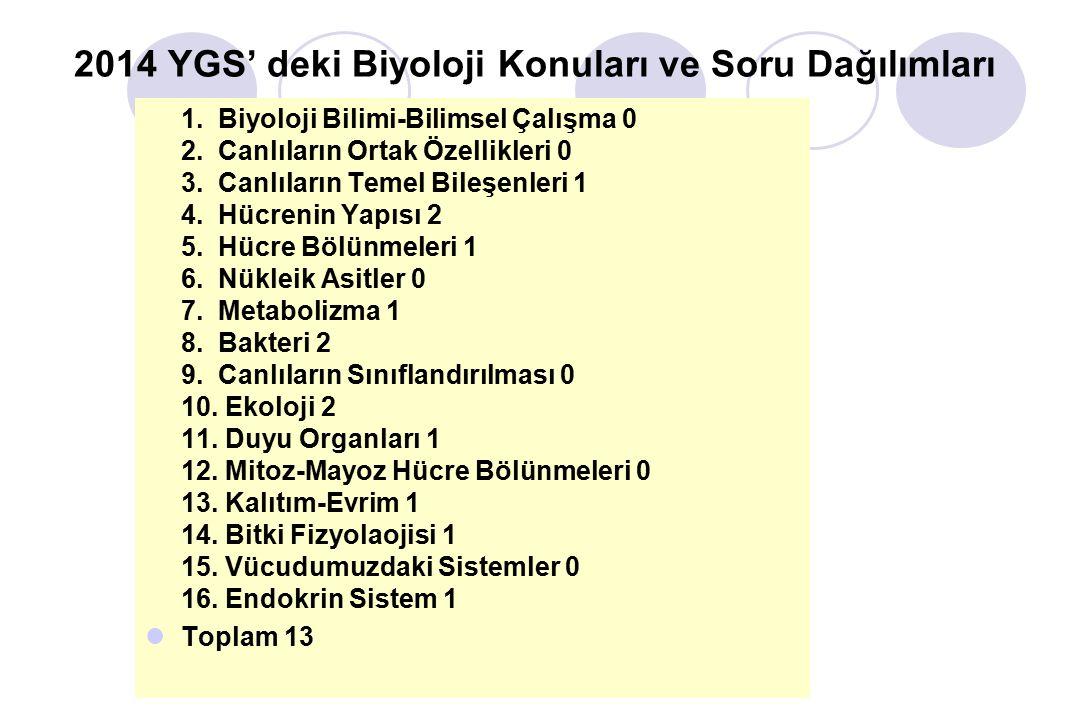 2014 YGS' deki Biyoloji Konuları ve Soru Dağılımları 1.
