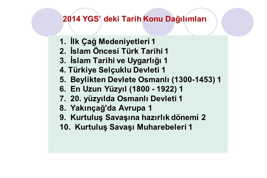 2014 YGS' deki Tarih Konu Dağılımları 1.İlk Çağ Medeniyetleri 1 2.