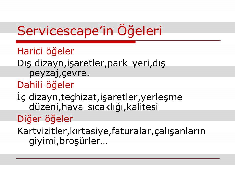 Servicescape'in Öğeleri Harici öğeler Dış dizayn,işaretler,park yeri,dış peyzaj,çevre. Dahili öğeler İç dizayn,teçhizat,işaretler,yerleşme düzeni,hava