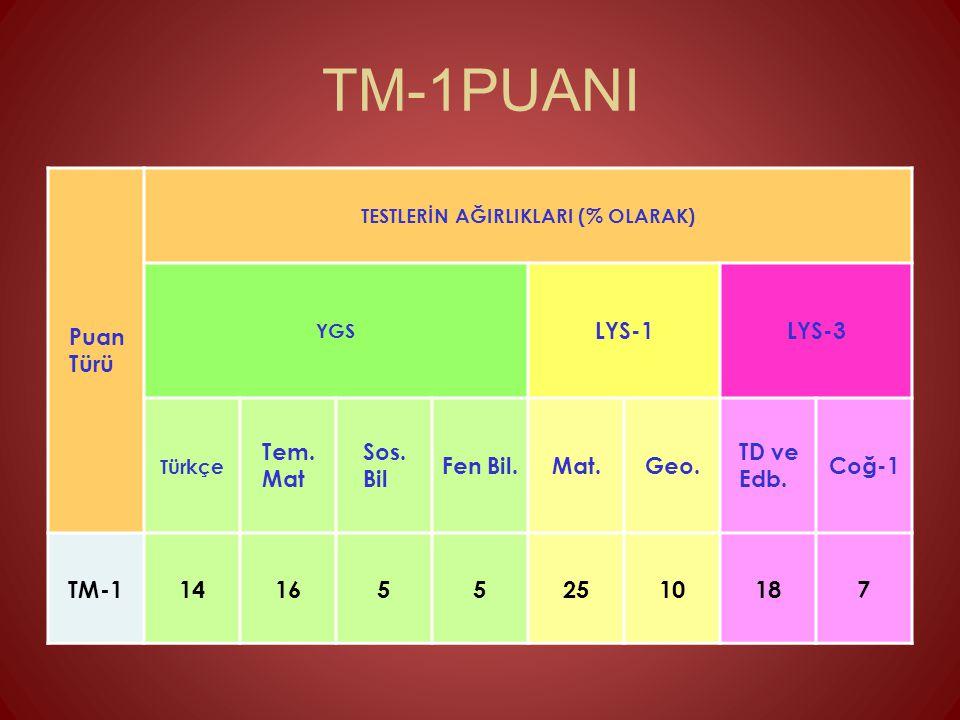TM-1PUANI Puan Türü TESTLERİN AĞIRLIKLARI (% OLARAK) YGS LYS-1LYS-3 Türkçe Tem. Mat Sos. Bil Fen Bil.Mat.Geo. TD ve Edb. Coğ-1 TM-11416552510187