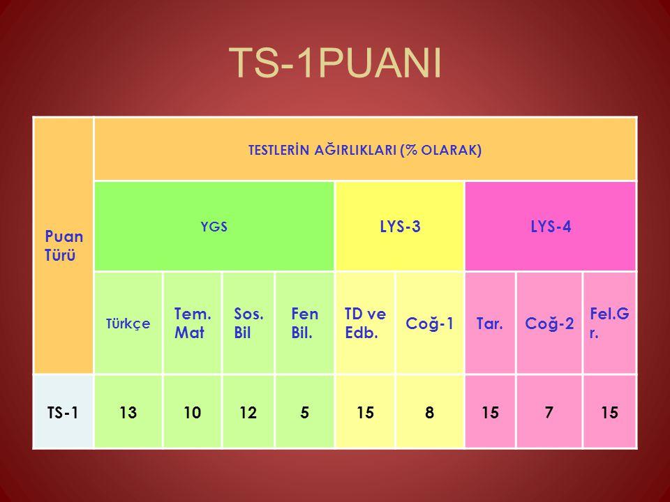 TS-1PUANI Puan Türü TESTLERİN AĞIRLIKLARI (% OLARAK) YGS LYS-3LYS-4 Türkçe Tem. Mat Sos. Bil Fen Bil. TD ve Edb. Coğ-1Tar.Coğ-2 Fel.G r. TS-1131012515