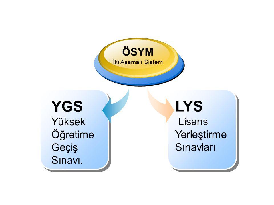YGS Mart/Nisan ayında LYS Haziran ayında yapılıyor.