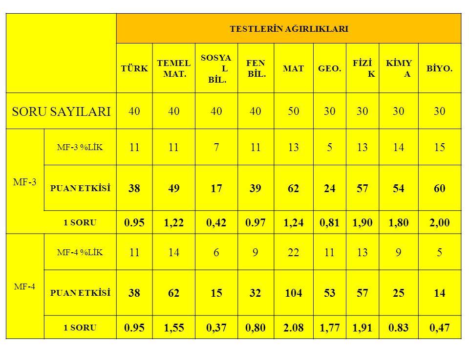 TESTLERİN AĞIRLIKLARI TÜRK TEMEL MAT. SOSYA L BİL. FEN BİL. MATGEO. FİZİ K KİMY A BİYO. SORU SAYILARI 40 5030 MF-3 MF-3 %LİK 11 7 135 1415 PUAN ETKİSİ