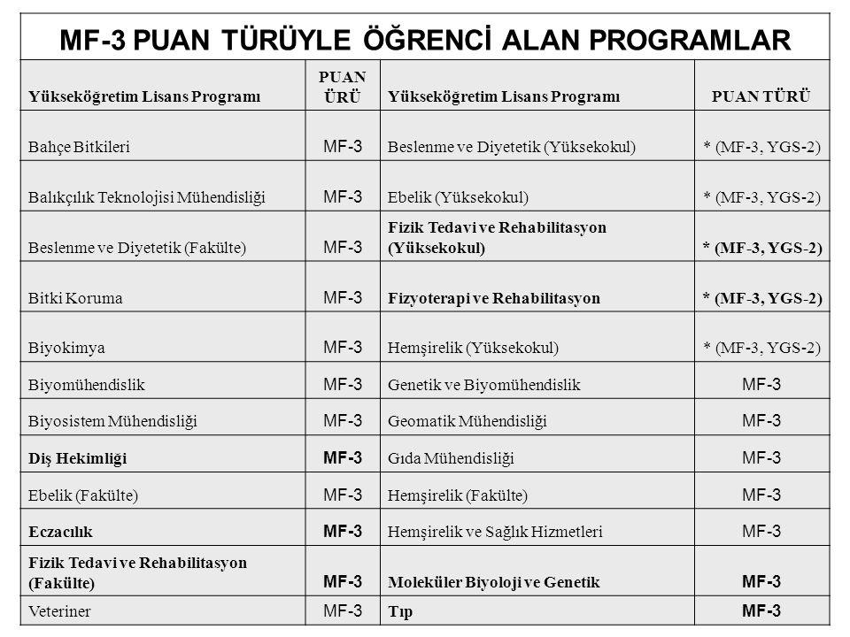 MF-3 PUAN TÜRÜYLE ÖĞRENCİ ALAN PROGRAMLAR Yükseköğretim Lisans Programı PUAN ÜRÜYükseköğretim Lisans ProgramıPUAN TÜRÜ Bahçe Bitkileri MF-3 Beslenme v