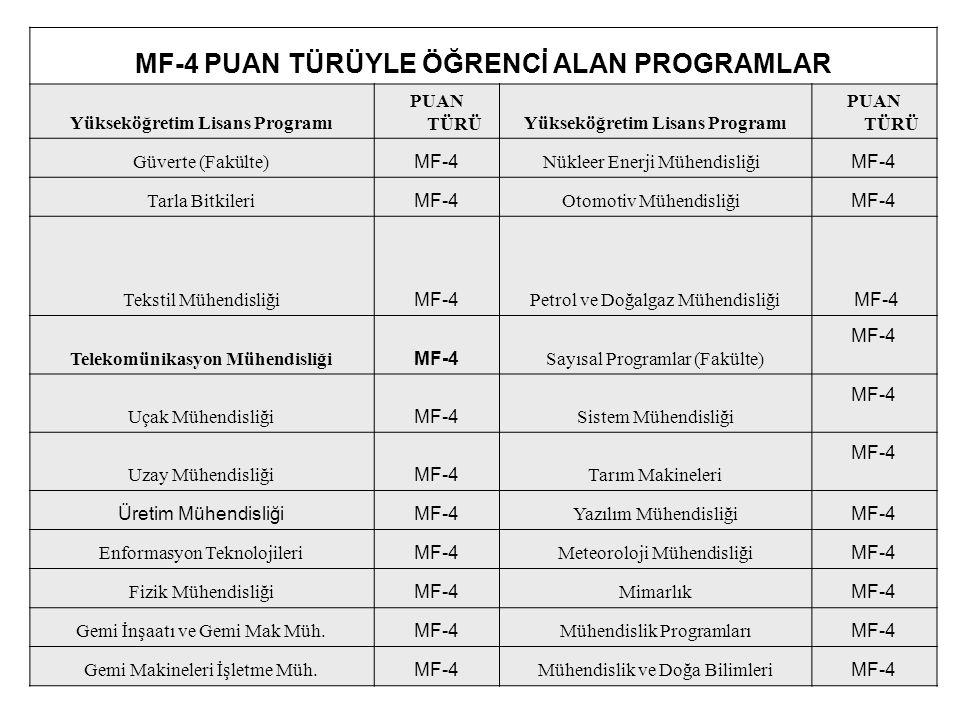 MF-4 PUAN TÜRÜYLE ÖĞRENCİ ALAN PROGRAMLAR Yükseköğretim Lisans Programı PUAN TÜRÜYükseköğretim Lisans Programı PUAN TÜRÜ Güverte (Fakülte) MF-4 Nüklee