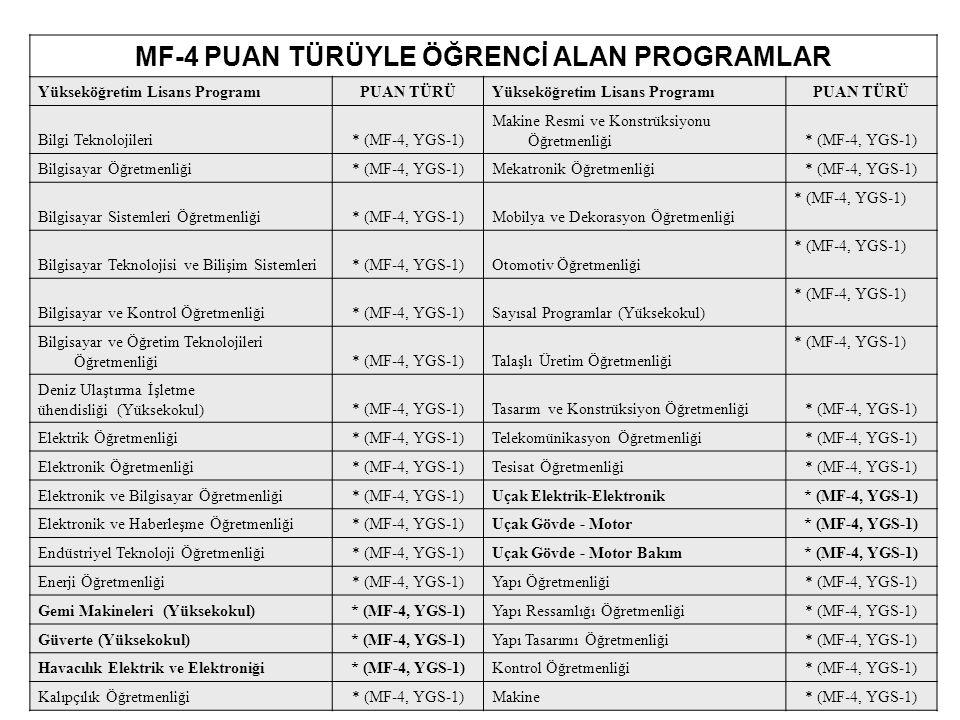 MF-4 PUAN TÜRÜYLE ÖĞRENCİ ALAN PROGRAMLAR Yükseköğretim Lisans ProgramıPUAN TÜRÜYükseköğretim Lisans ProgramıPUAN TÜRÜ Bilgi Teknolojileri* (MF-4, YGS