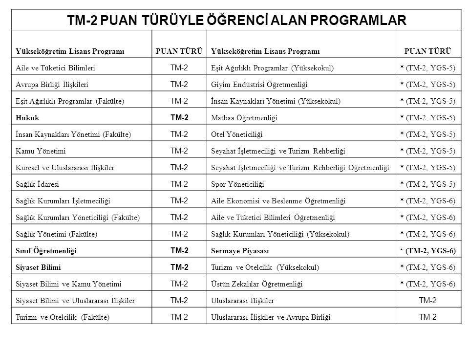 TM-2 PUAN TÜRÜYLE ÖĞRENCİ ALAN PROGRAMLAR Yükseköğretim Lisans ProgramıPUAN TÜRÜYükseköğretim Lisans ProgramıPUAN TÜRÜ Aile ve Tüketici Bilimleri TM-2