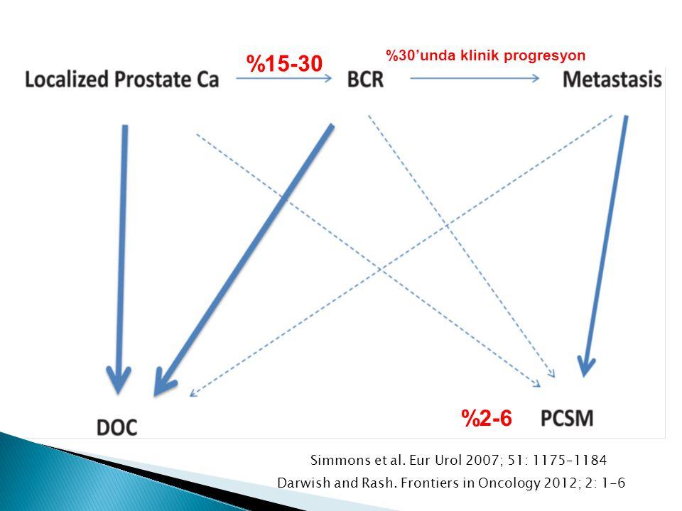 Simmons et al. Eur Urol 2007; 51: 1175–1184 Darwish and Rash. Frontiers in Oncology 2012; 2: 1-6 %15-30 %30'unda klinik progresyon %2-6