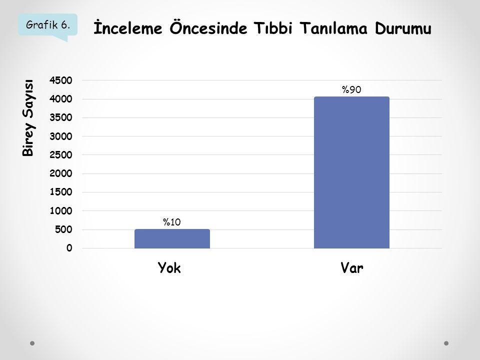 Grafik 6. İnceleme Öncesinde Tıbbi Tanılama Durumu Birey Sayısı