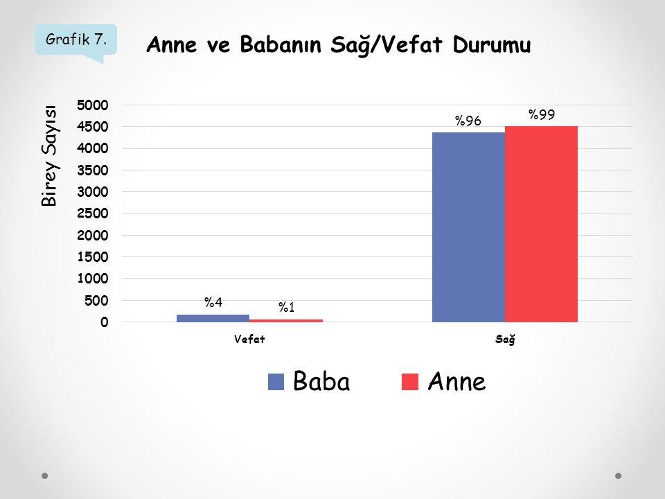 Grafik 7. Anne ve Babanın Sağ/Vefat Durumu Birey Sayısı