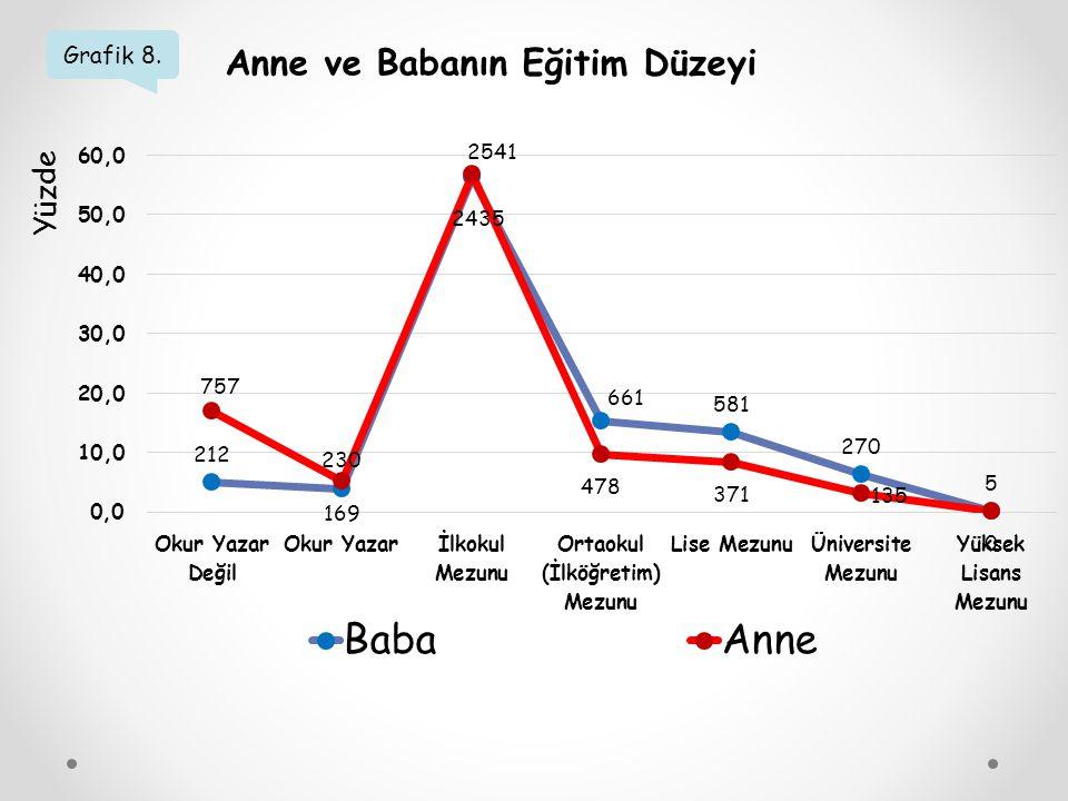 Grafik 8. Anne ve Babanın Eğitim Düzeyi Yüzde