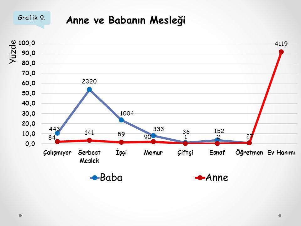 Grafik 9. Anne ve Babanın Mesleği Yüzde