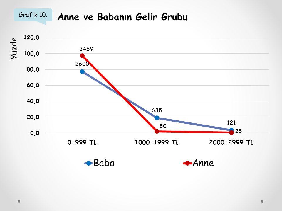 Grafik 10. Anne ve Babanın Gelir Grubu Yüzde