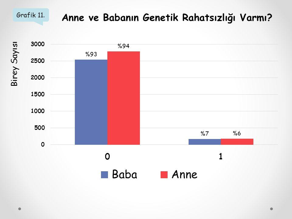 Grafik 11. Anne ve Babanın Genetik Rahatsızlığı Varmı? Birey Sayısı