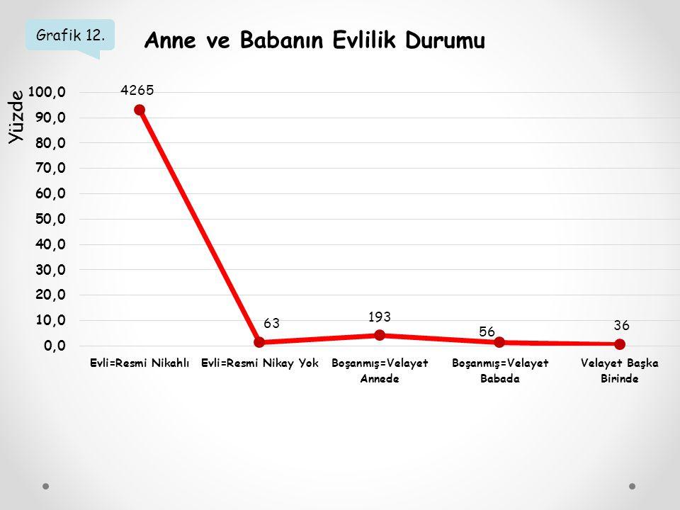 Grafik 12. Anne ve Babanın Evlilik Durumu Yüzde