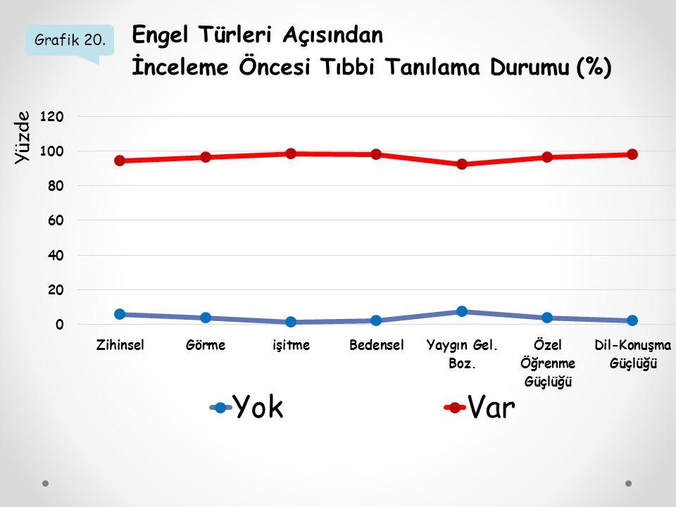 Grafik 20. Engel Türleri Açısından İnceleme Öncesi Tıbbi Tanılama Durumu (%) Yüzde