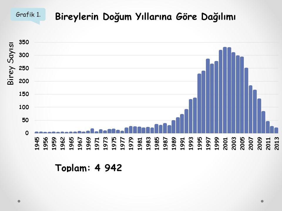 Grafik 1. Bireylerin Doğum Yıllarına Göre Dağılımı Birey Sayısı