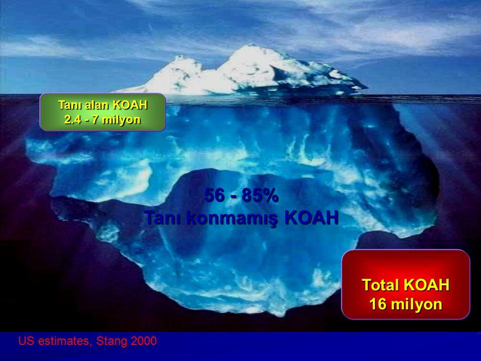 56 - 85% Tanı konmamış KOAH US estimates, Stang 2000 Tanı alan KOAH 2.4 - 7 milyon Total KOAH 16 milyon