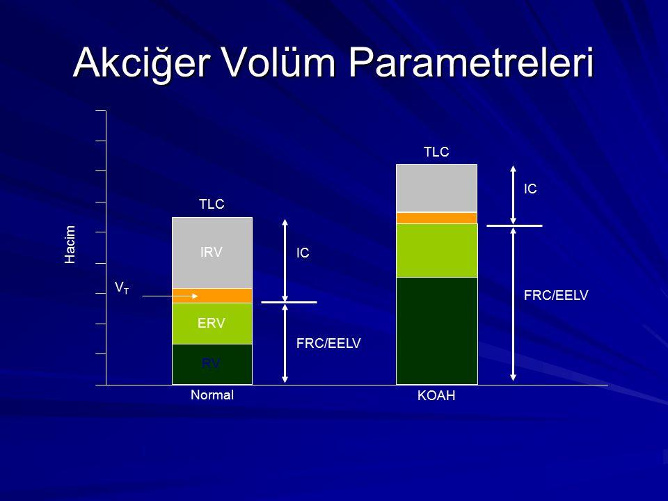Akciğer Volüm Parametreleri Hacim VTVT KOAH TLC IC Normal RV IC TLC FRC/EELV ERV IRV FRC/EELV