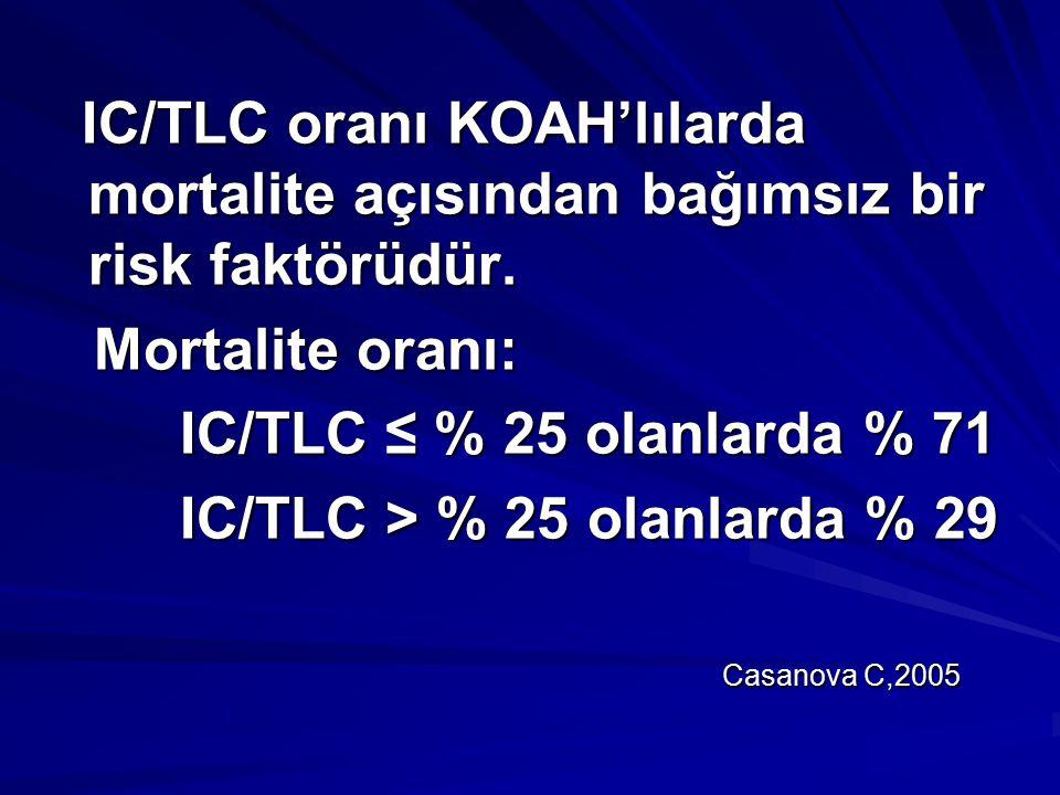 IC/TLC oranı KOAH'lılarda mortalite açısından bağımsız bir risk faktörüdür. IC/TLC oranı KOAH'lılarda mortalite açısından bağımsız bir risk faktörüdür