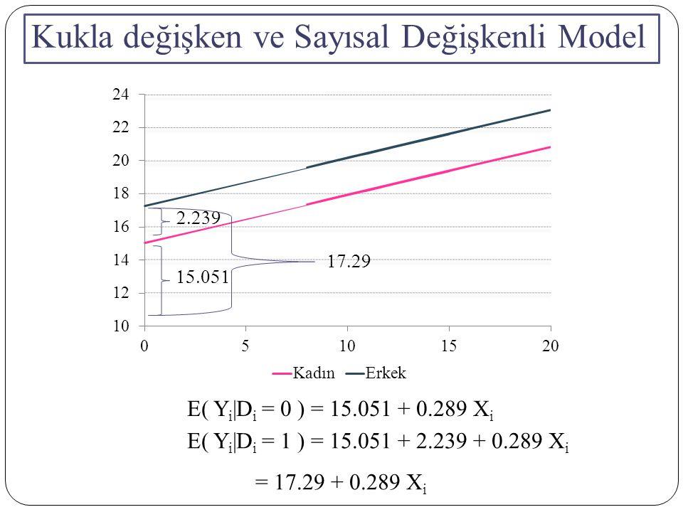 Kukla değişken ve Sayısal Değişkenli Model E( Y i |D i = 0 ) =  + 0.289 X i E( Y i |D i = 1 ) =  +  + 0.289 X i =  + 0.289 X i 