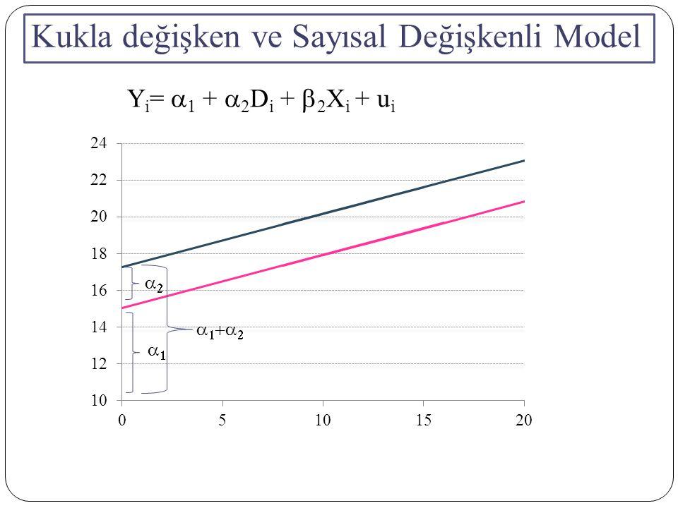 Kukla değişken ve Sayısal Değişkenli Model       Y i =  1 +  2 D i +  2 X i + u i