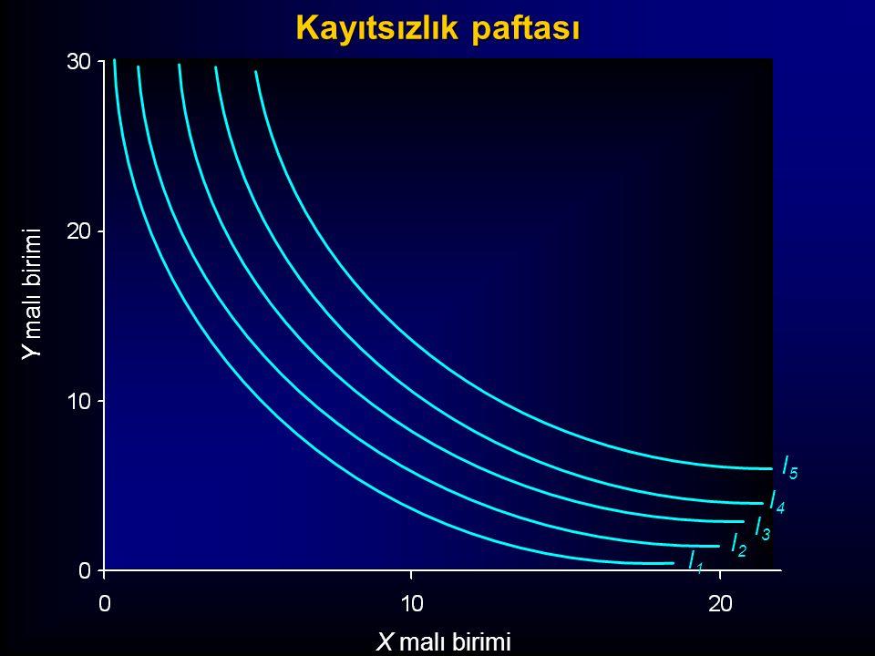 İki kayıtsızlık eğrisinin kesişmesinin olanaksızlığı Y malı birimi X malı birimi I1I1 a b