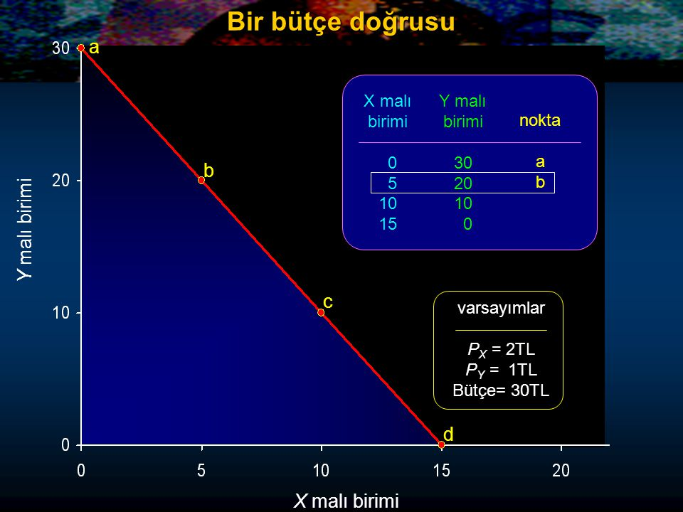 Y malı birimi X malı birimi a b c d X malı birimi 0 5 10 15 Y malı birimi 30 20 10 0 nokta a b varsayımlar P X = 2TL P Y = 1TL Bütçe= 30TL Bir bütçe d