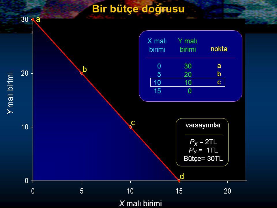 Y malı birimi X malı birimi a b c d X malı birimi 0 5 10 15 Y malı birimi 30 20 10 0 nokta a b c d varsayımlar P X = 2TL P Y = 1TL Bütçe= 30TL Bir bütçe doğrusu
