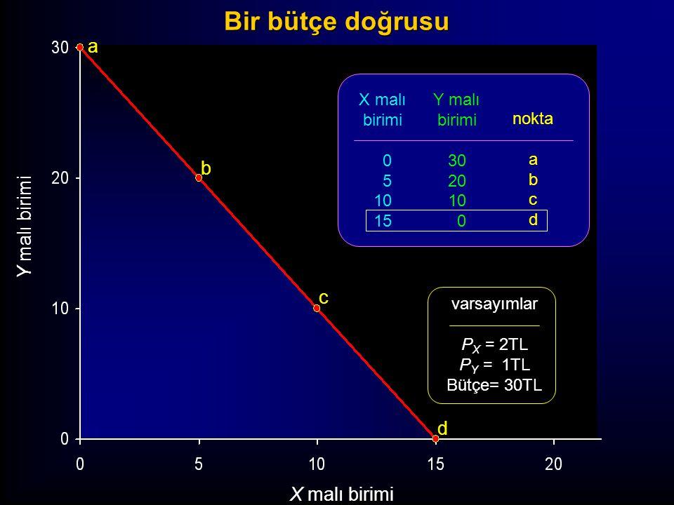 Y malı birimi X malı birimi a b c d X malı birimi 0 5 10 15 Y malı birimi 30 20 10 0 nokta a b c d varsayımlar P X = 2TL P Y = 1TL Bütçe= 30TL Bir büt