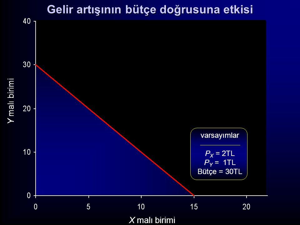 Y malı birimi X malı birimi varsayımlar P X = 2TL P Y = 1TL Bütçe = 30TL Gelir artışının bütçe doğrusuna etkisi