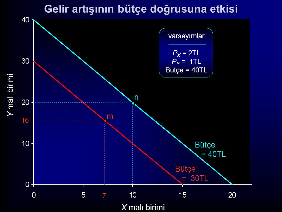 Y malı birimi X malı birimi varsayımlar P X = 2TL P Y = 1TL Bütçe = 40TL 16 7 m n Bütçe = 40TL Bütçe = 30TL Gelir artışının bütçe doğrusuna etkisi