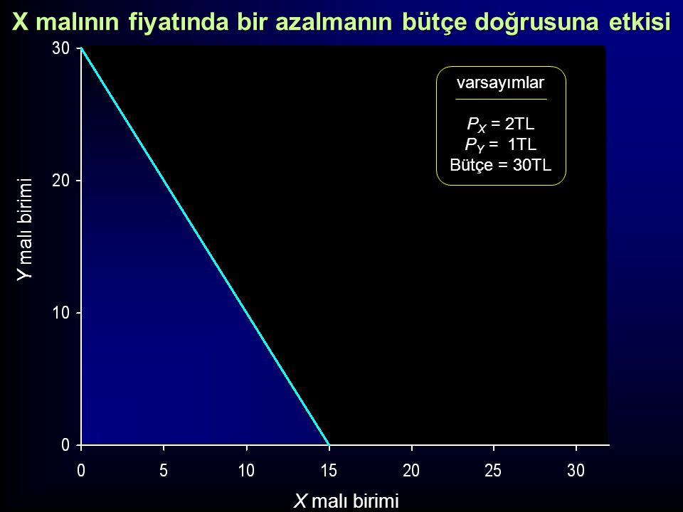 Y malı birimi X malı birimi varsayımlar P X = 1TL P Y = 1TL Bütçe = 30TL B1B1 B2B2 a b c X malının fiyatında bir azalmanın bütçe doğrusuna etkisi
