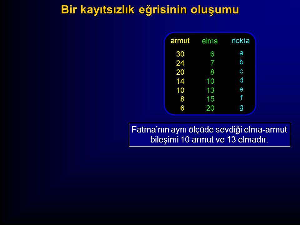 armut 30 24 20 14 10 8 6 elma 6 7 8 10 13 15 20 nokta abcdefgabcdefg Fatma'nın aynı ölçüde sevdiği elma-armut bileşimi 10 armut ve 13 elmadır. Bir kay