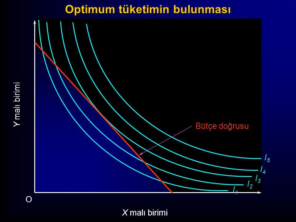 I1I1 I2I2 I3I3 I4I4 I5I5 Y malı birimi O X malı birimi Bütçe doğrusu Optimum tüketimin bulunması