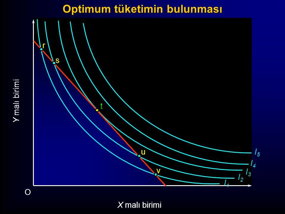 I1I1 I2I2 I3I3 I4I4 I5I5 Y malı birimi O X malı birimi r s t Y1Y1 X1X1 v u Optimum tüketimin bulunması